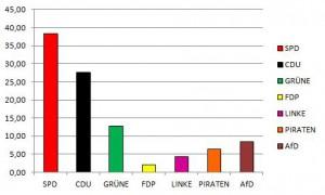 2016_03_Juniorwahl-Ergebnis-Erststimme