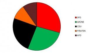 2016_03_Juniorwahl-Ergebnis-Mehrheiten